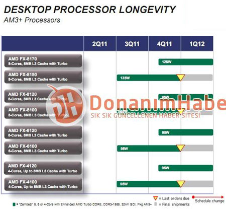 AMD FX Processor Roadmap