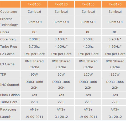 AMD Bulldozer Zambezi-FX Processors Launching on September