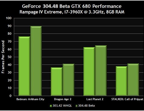 GeForce 304.48 beta drivers