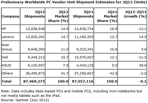 Worldwide PC shipments