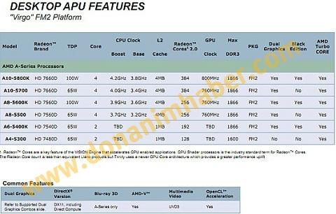 AMD Trinity APU Lineup