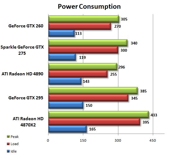 Power Consumption Testing Chart