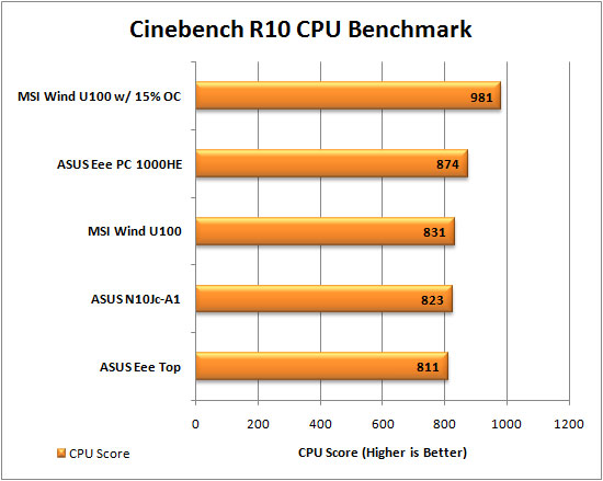 MSI Wind u100 Cinebench