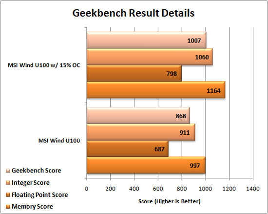 MSI Wind U100 running Geekbench