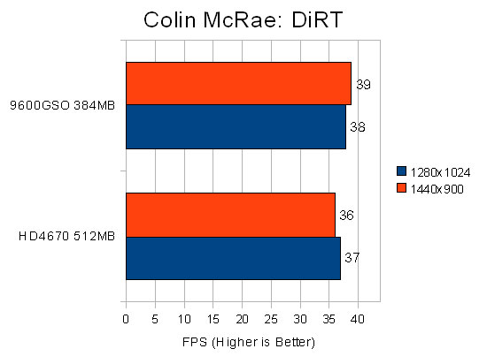 Colin McRae: DiRT Performance Chart