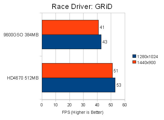 Race Driver: GRiD Performance Chart