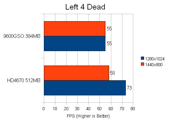 Left 4 Dead Performance Chart