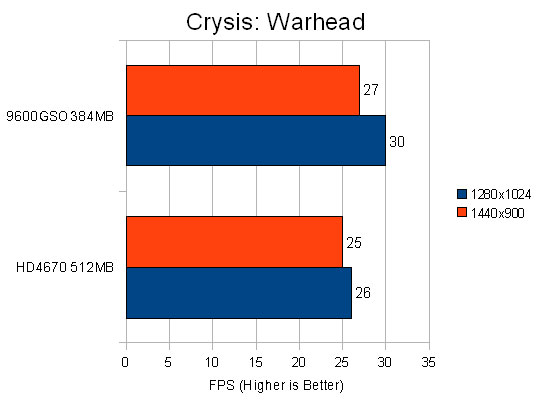 Crysis Warhead Performance Chart