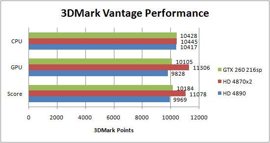 Asus Radeon HD 4890 Review