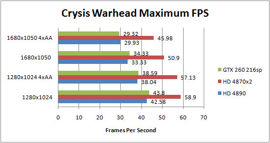 Asus HD 4890 Crysis Warhead Results