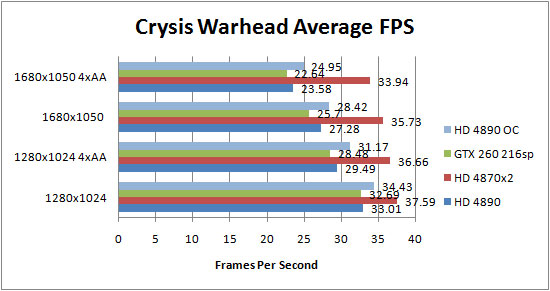 Asus HD 4890 Crysis Warhead Results Overclocked