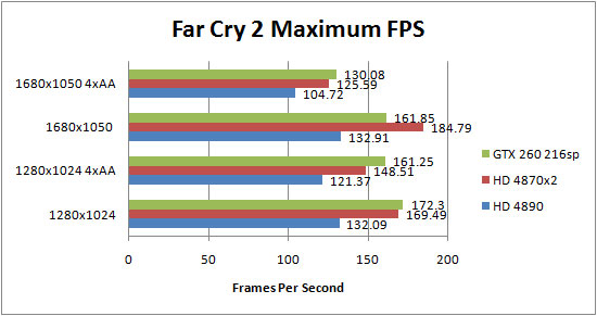 Asus HD 4890 Far Cry 2 Results