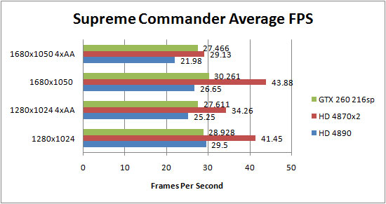 Asus HD 4890 Supreme Commander Forged Alliance Results