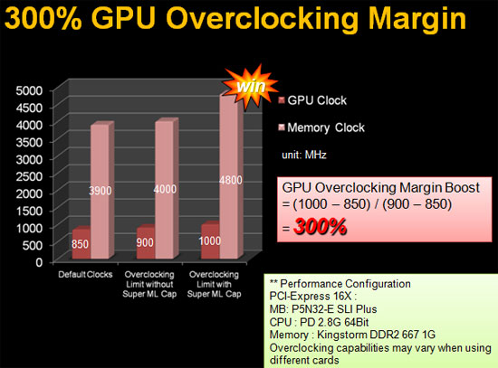 Asus HD 4890 TOP Overclocking Margin