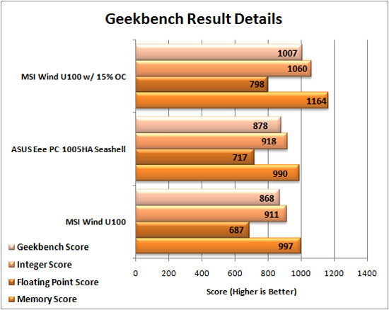 ASUS Eee PC 1005HA Seashell Geekbench