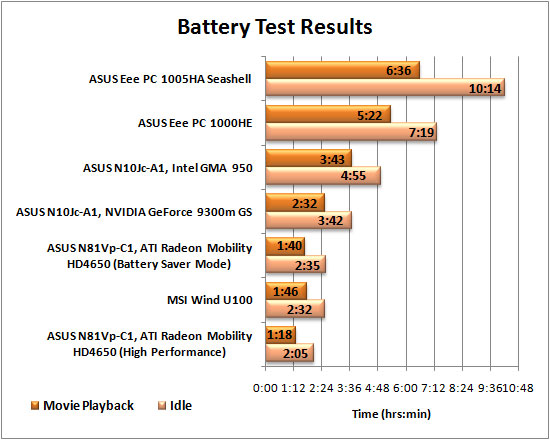 ASUS Eee PC 1005HA Seashell Netbook Battery Life Graph