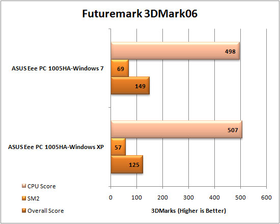 Windows 7 3DMark06 Results
