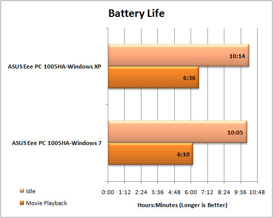 Windows 7 Netbook Battery Life Graph