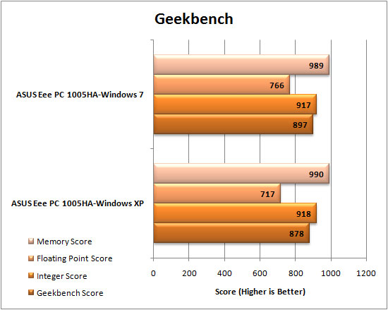 Windows 7 Geekbench Results