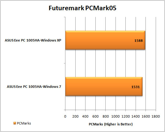 Windows 7 PCMark05 Results