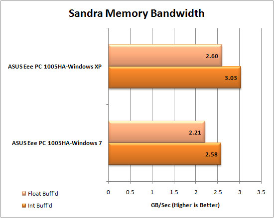 Windows 7 Memory Bandwidth Results