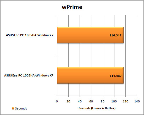 Windows 7 wPrime Results