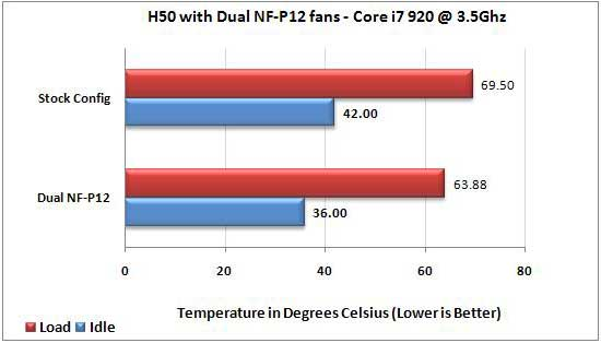 Corsair H50 with Dual Noctua Nf-12P 120mm Fan temps