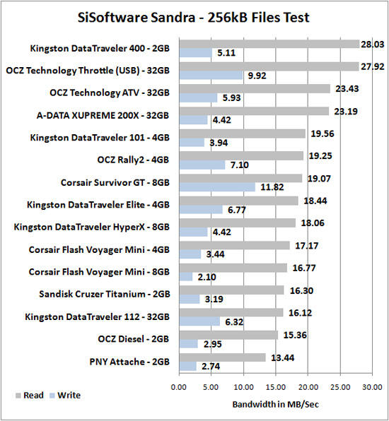 Kingston DataTraveler 112 32GB Benchmark Results