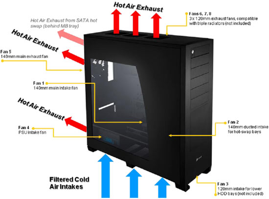 Corsair Obsidian 800D ATX PC Case
