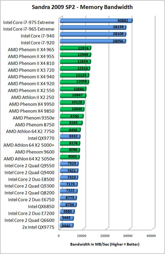 Amd athlon ii x2 250  phenom ii x2 550 black edition review