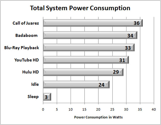 NVIDIA Ion mini-ITX System Power Consumption Benchmark Results
