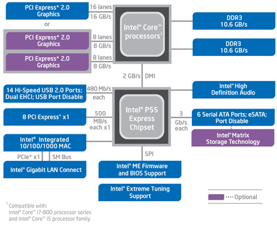 Intel Core I5-750 And Core I7-870 Processors - Page 3 Of 16