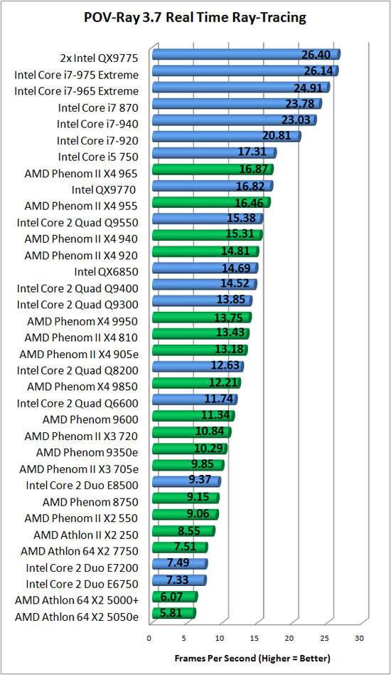 Intel Core i5-750 and Core i7-870 Processors - Page 13 of 16 ...