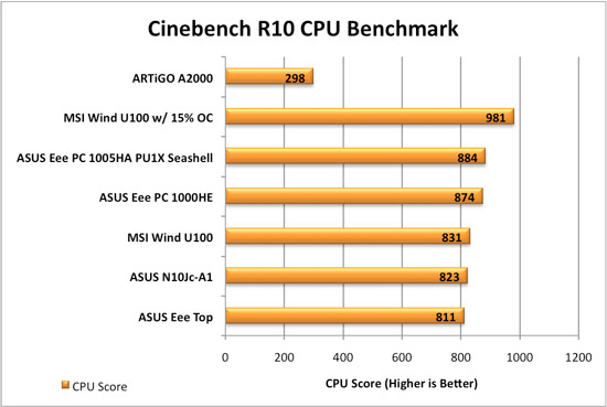 ARTiGO A2000 Cinebench Comparisons