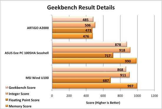 ARTiGO A2000 Geekbench Comparisons