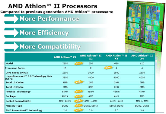 AMD Athlon II X4 620 Processor Stock 2.6GHz