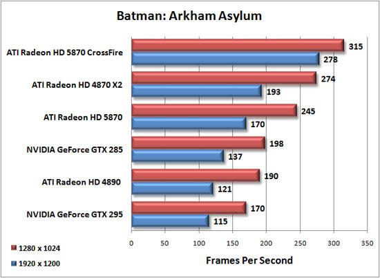 http://www.legitreviews.com/images/reviews/1080/batman_chart.jpg