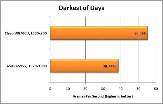 Darkest of Days Graph