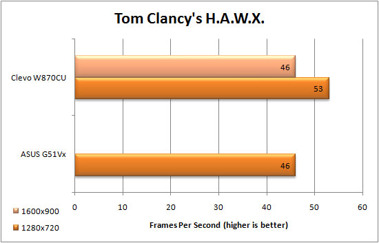 Tom Clancy HAWX Benchmark Results