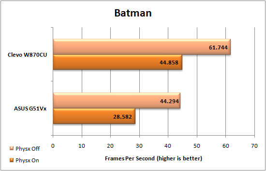 Batman Graph