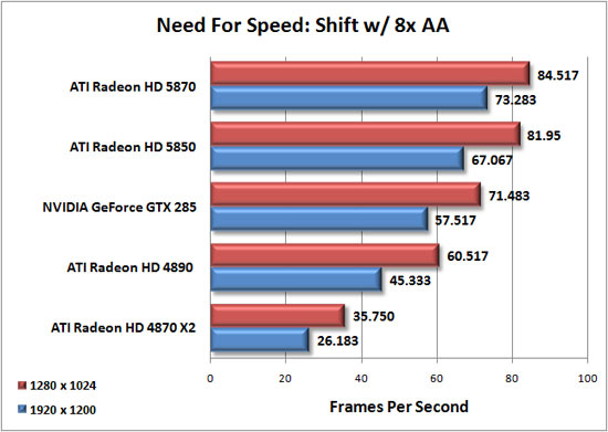 Need for Speed: Shift Benchmark Results