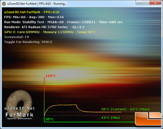 ATI Radeon HD 5750 Load Temperature Testing Results
