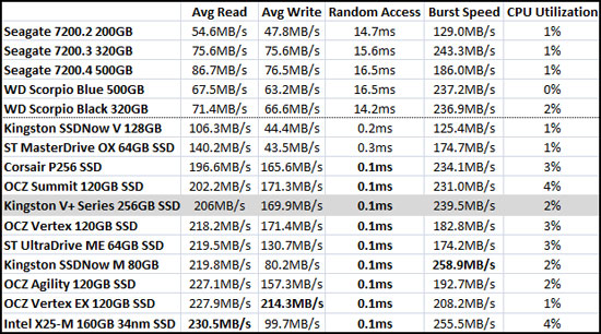 HD Tach Benchmark Results
