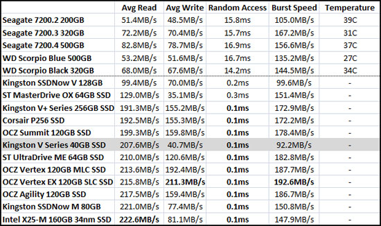 HD Tune Benchmark Results