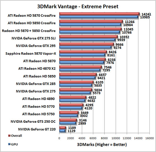 Sapphire Radeon HD 5870 Vapor-X Review --- TheThirdMedia