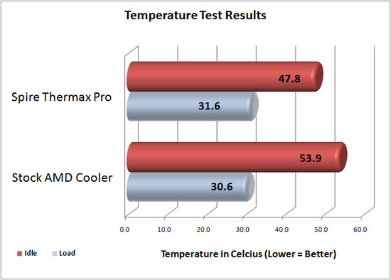 Spire Thermax Pro CPU Cooler Temperature Results