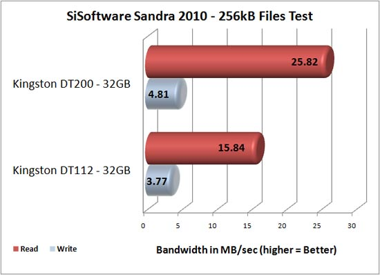 Kingston DataTraveler 200 32GB Sandra 2010 Benchmark Results