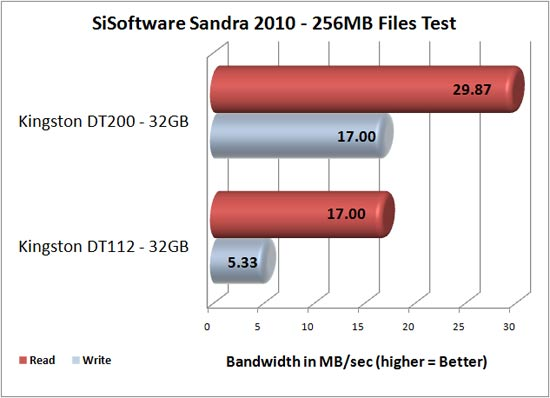 Kingston DataTraveler 200 32GB Benchmark Results