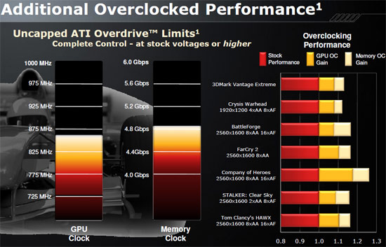 ATI Radeon HD 5970 Video Card Unlocked Overclocking