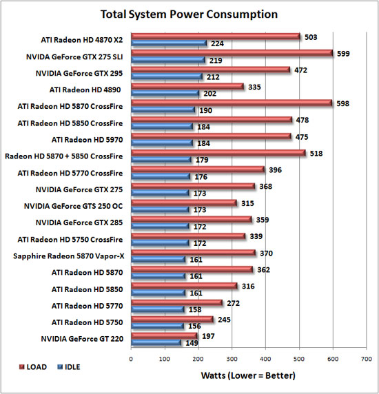 Total System Power Consumption Results